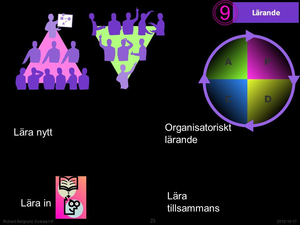 Lärande 9 9 Lära in Lära nytt Lära tillsammans Organisatoriskt lärande 2012-10-17 23 Richard Berglund, Swerea IVF
