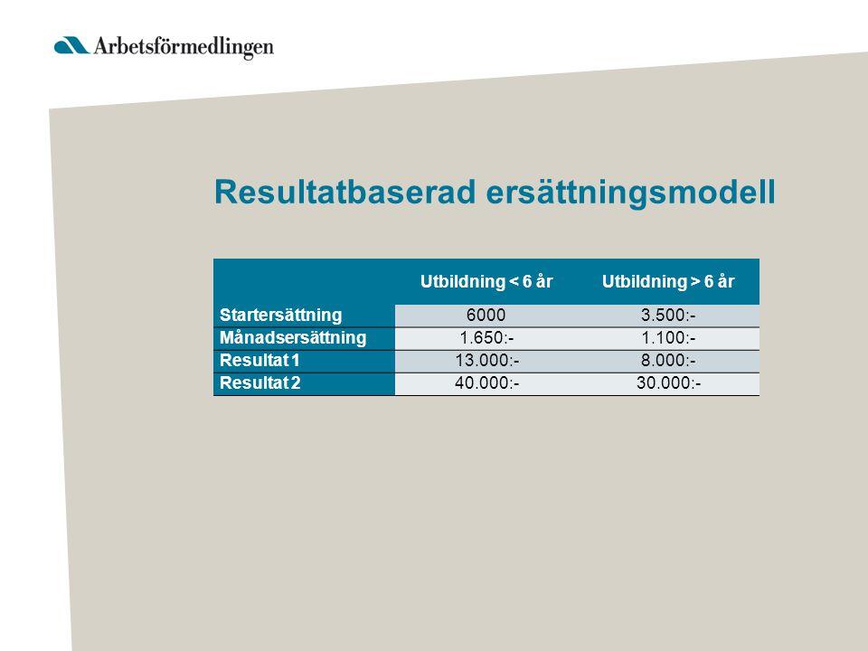 Resultatbaserad ersättningsmodell Utbildning < 6 årUtbildning > 6 år Startersättning60003.500:- Månadsersättning1.650:-1.100:- Resultat 113.000:-8.000:- Resultat 240.000:-30.000:-