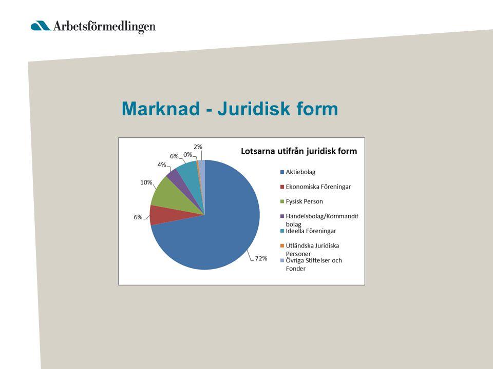 Marknad - Juridisk form •Visa tårta