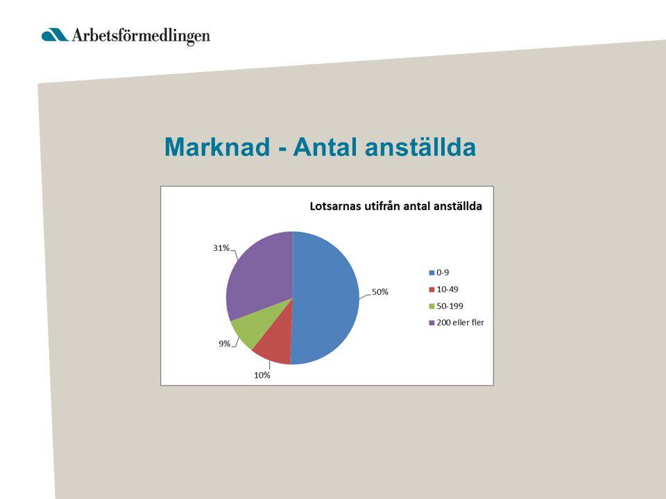 Marknad - Antal anställda