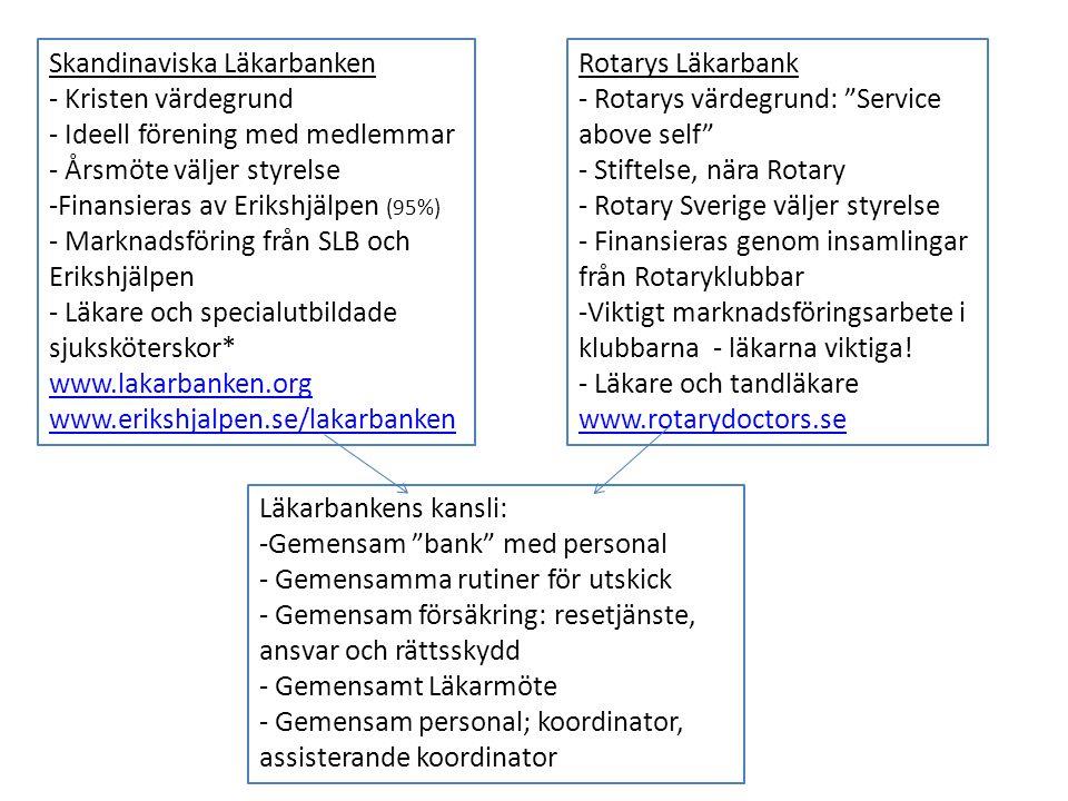 Skandinaviska Läkarbanken - Kristen värdegrund - Ideell förening med medlemmar - Årsmöte väljer styrelse -Finansieras av Erikshjälpen (95%) - Marknads