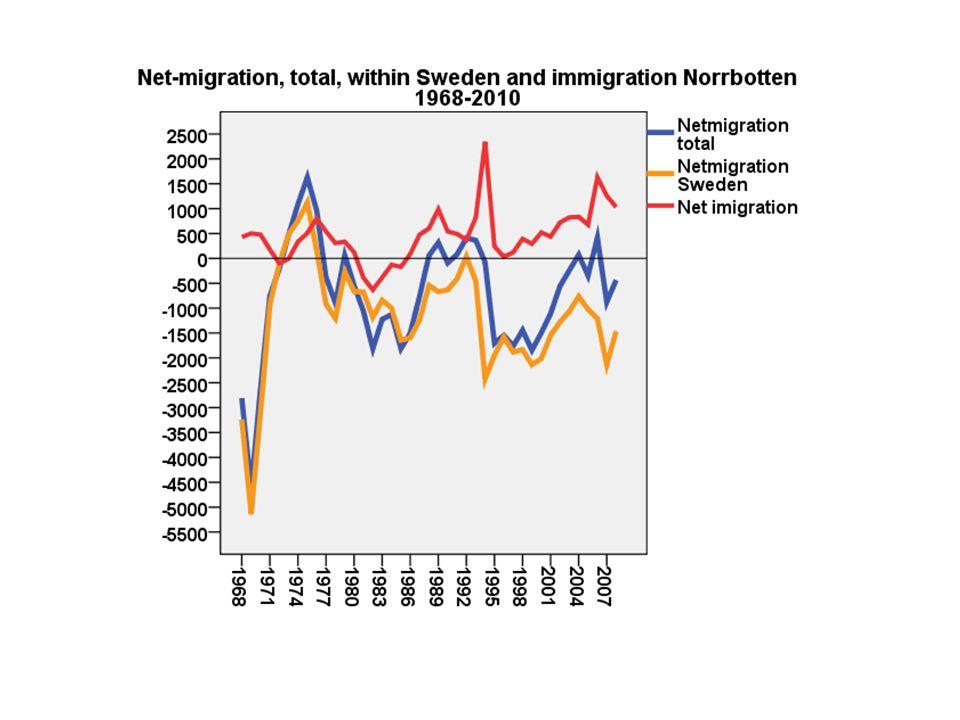 2392 Norrlänningars syn på invandring MestVarkenMestVet braellerdåligtej Få utländska grannar37%41%7%14% Fler i egen kommun invandrade33%41%8%18% Oftare möta andra kulturer/religioner39%36%9%15% Vilka svarar vad.