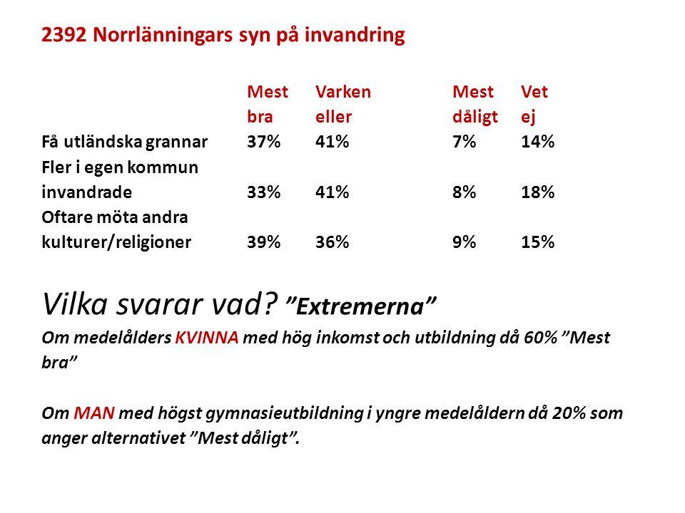 2392 Norrlänningars syn på invandring MestVarkenMestVet braellerdåligtej Få utländska grannar37%41%7%14% Fler i egen kommun invandrade33%41%8%18% Ofta