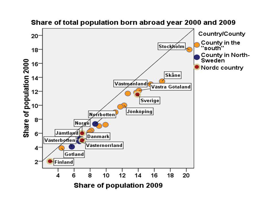 Mest bra Varken eller Mest dåligt Vet ej Hela populationens fördelning (procent)42172219 Effekter av: Kön Kvinna Man - 2.2 2.4 1.0 - 1.1 - 2.5 2.8 3.7 - 4.1 Ålder 15-29 år 30-49 år 50-64 år 65-w år 0.5 - 1.1 3.3 - 3.1 1.4 - 0.0 - 1.2 0.8 - 2.0 1.0 1.2 1.5 - 0.1 - 0.0 - 3.4 3.9 Utbildning Grund-/folkskola Gymnasial utbildning Högskola/universitet - 10.4 - 1.7 8.2 0.0 0.6 - 0.5 8.6 2.4 - 0.3 13.1 - 1.3 - 7.4 Hushållsinkomst w - 200 000 201-400 000 401-600 000 601 000 – w - 6.6 - 5.4 2.7 13.8 - 3.2 0.6 2.7 - 3.0 - 3.4 4.4 0.4 - 6.0 12.9 0.4 - 5.7 - 4.9 Organisationsanställd- 3.4- 9.910.9- 4.3 Politiskt intresse Politiskt intresserad Politiskt ointresserad 7.7 - 6.4 - 0.4 1.5 0.4 - 0.6 - 7.0 5.8 Judisk anknytning10.1- 2.1- 0.9- 7.1 Kommuntyp Inlands- eller fjällkommun Kustkommun - 0.6 0.9 -1.6 0.1 1.9 1.5 - 0.3 - 0.4 Den globaliseringspositiva respektive globaliseringsnegativa norrlänningen.