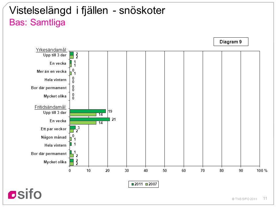 11 © TNS SIFO 2011 Vistelselängd i fjällen - snöskoter Bas: Samtliga % Yrkesändamål: Fritidsändamål: Diagram 9