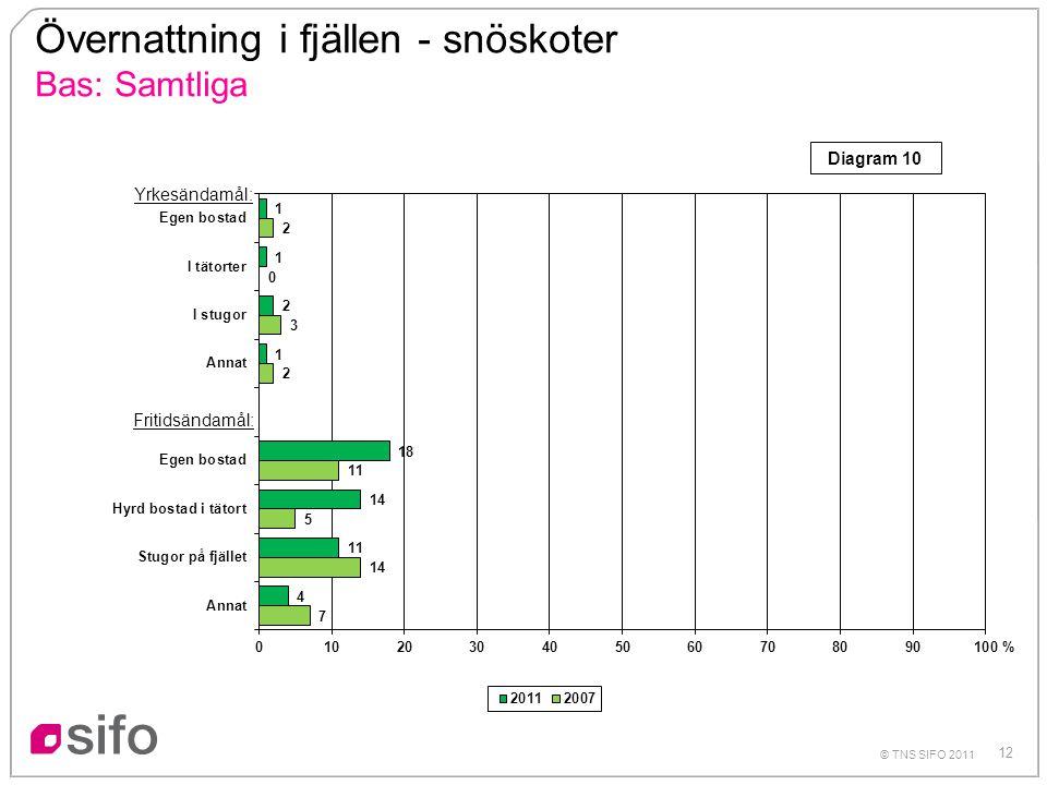 12 © TNS SIFO 2011 Övernattning i fjällen - snöskoter Bas: Samtliga % Yrkesändamål: Fritidsändamål: Diagram 10