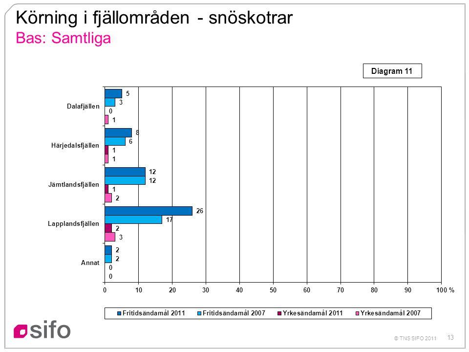 13 © TNS SIFO 2011 Körning i fjällområden - snöskotrar Bas: Samtliga % Diagram 11