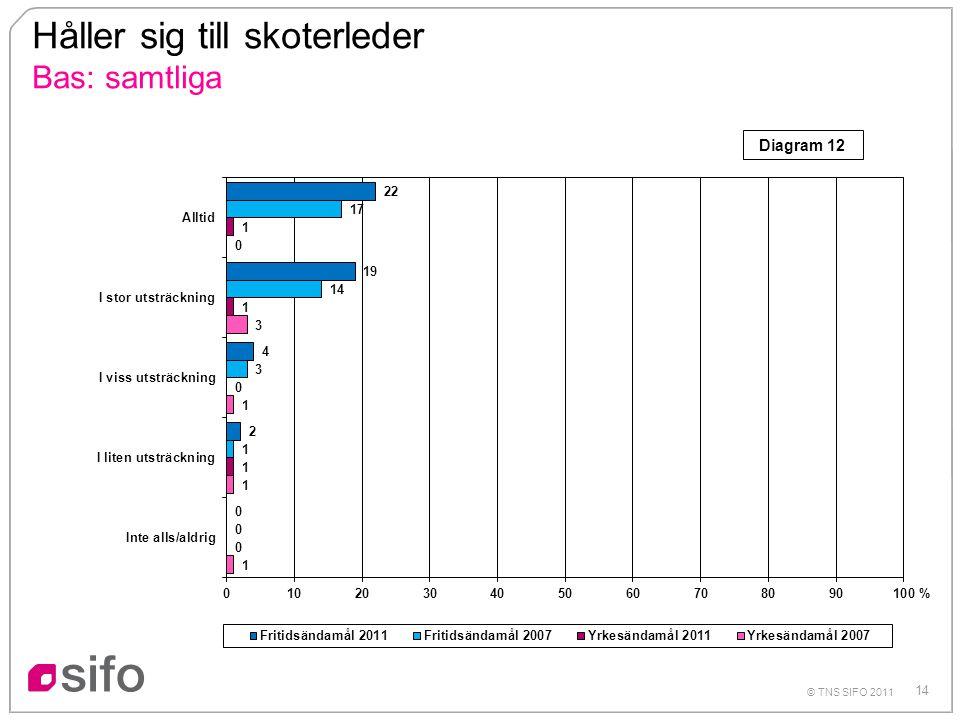 14 © TNS SIFO 2011 Håller sig till skoterleder Bas: samtliga % Diagram 12