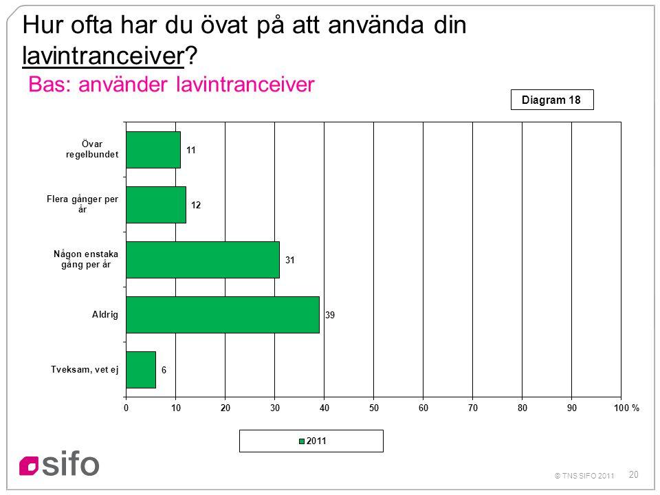 20 © TNS SIFO 2011 Hur ofta har du övat på att använda din lavintranceiver? Bas: använder lavintranceiver % Diagram 18