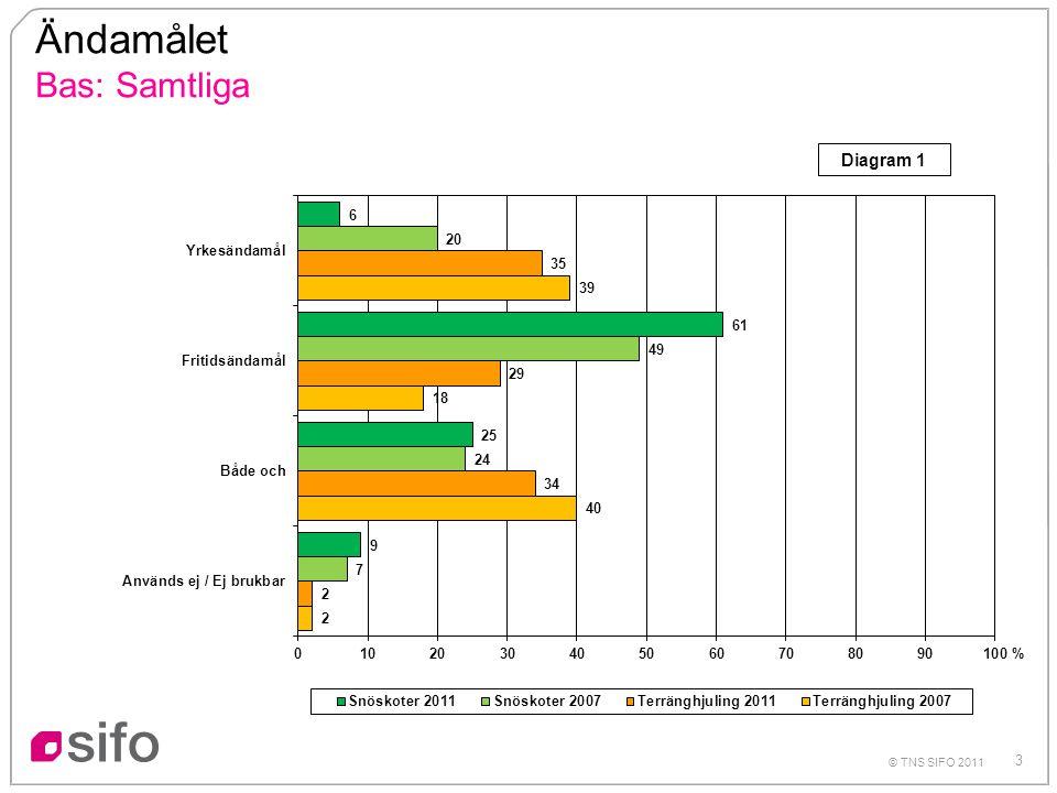4 © TNS SIFO 2011 Användningsområde - yrkesändamål Bas: Samtliga % Diagram 2