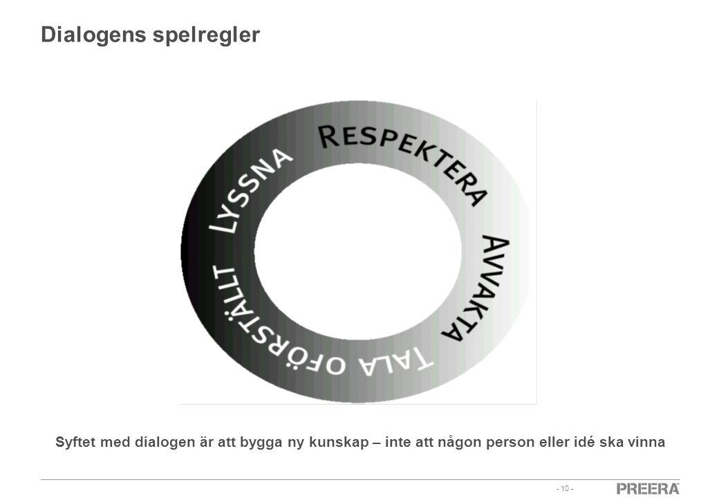 - 10 - Dialogens spelregler Syftet med dialogen är att bygga ny kunskap – inte att någon person eller idé ska vinna