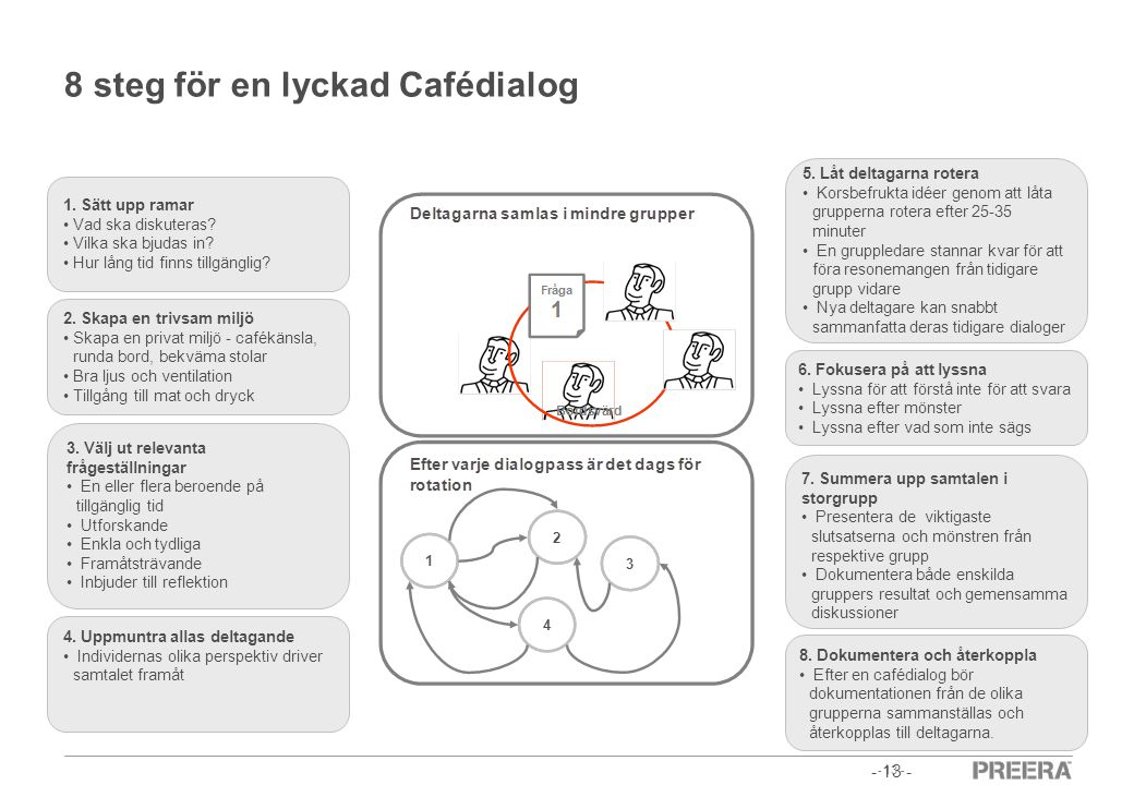 - 13 - 8 steg för en lyckad Cafédialog - 13 - 1. Sätt upp ramar • Vad ska diskuteras? • Vilka ska bjudas in? • Hur lång tid finns tillgänglig? 2. Skap