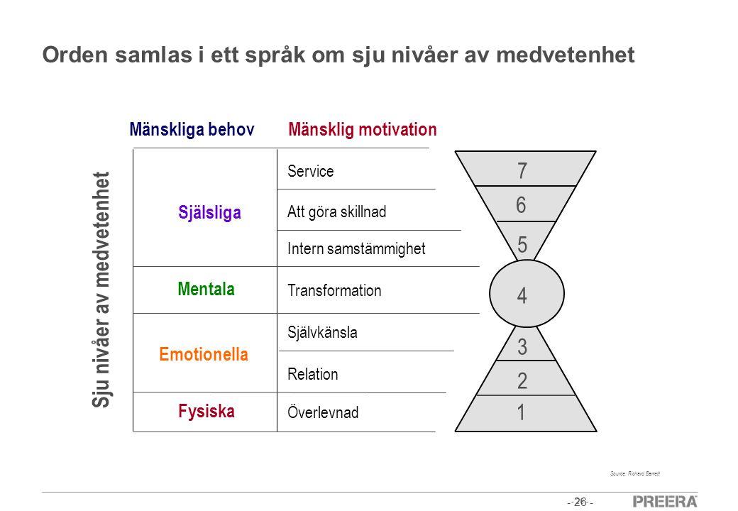 - 26 - Orden samlas i ett språk om sju nivåer av medvetenhet Själsliga Mentala Emotionella Fysiska Mänskliga behov 1 2 3 4 5 6 7 Source: Richard Barre