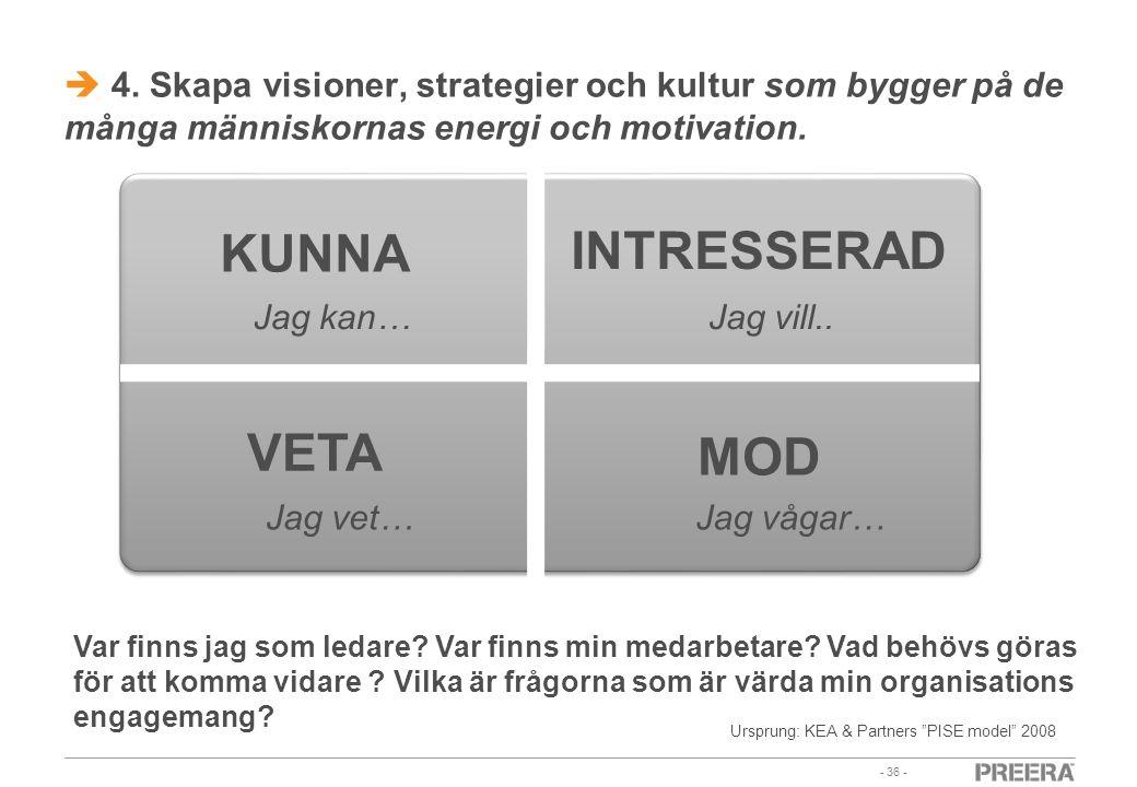 - 36 -  4. Skapa visioner, strategier och kultur som bygger på de många människornas energi och motivation. KUNNA INTRESSERAD VETA MOD Jag kan…Jag vi