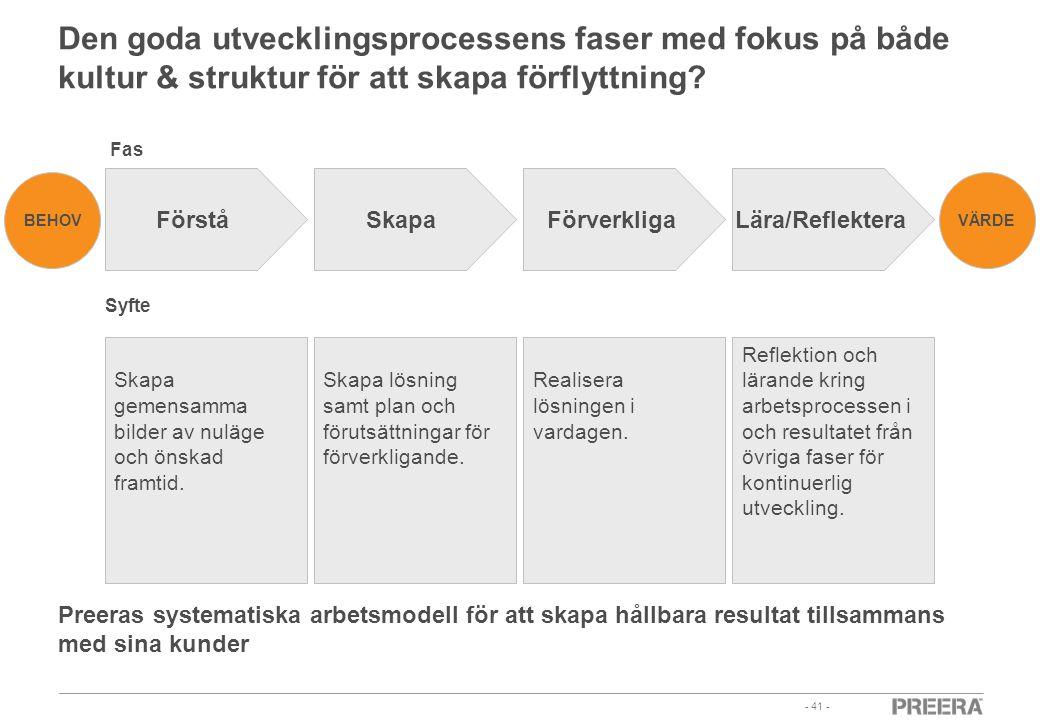 - 41 - Den goda utvecklingsprocessens faser med fokus på både kultur & struktur för att skapa förflyttning? FörståSkapaFörverkligaLära/Reflektera BEHO