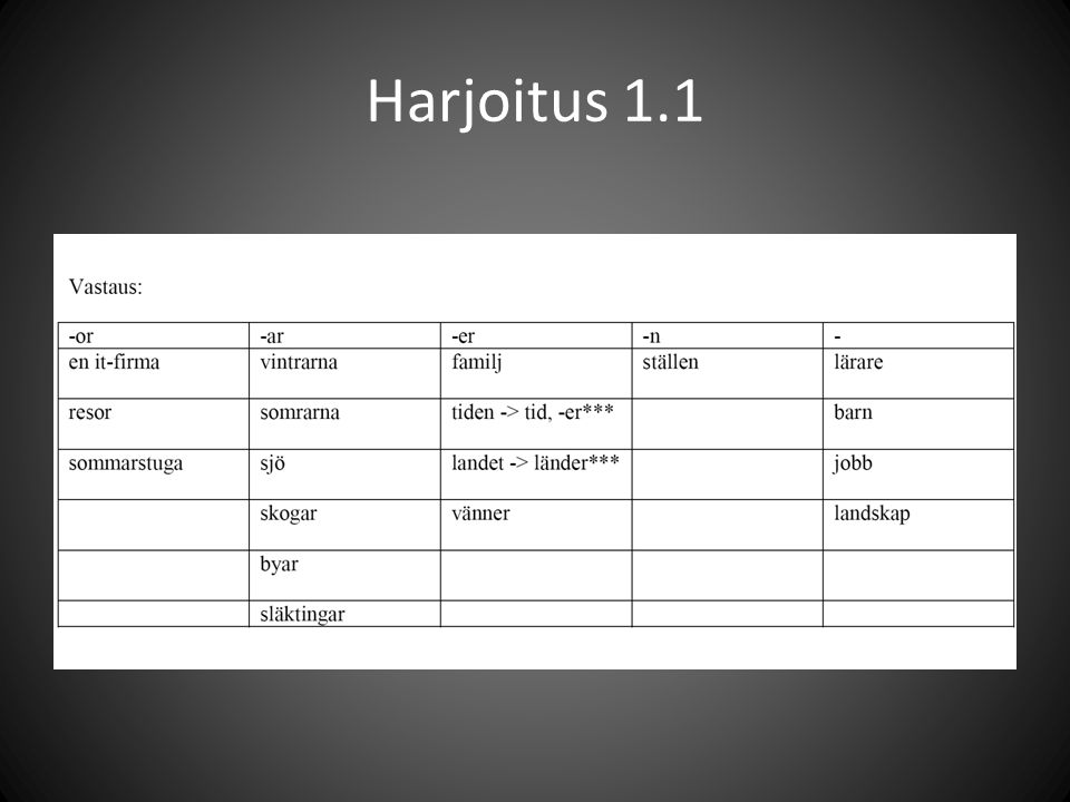 Harjoitus 1.1