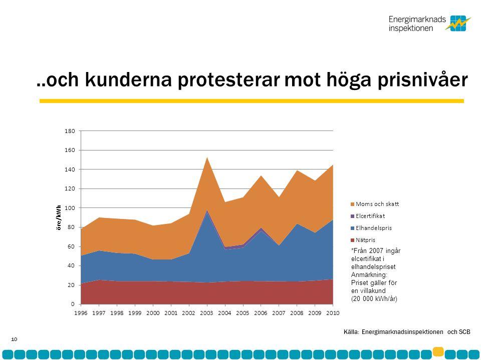 ..och kunderna protesterar mot höga prisnivåer *Från 2007 ingår elcertifikat i elhandelspriset Anmärkning: Priset gäller för en villakund (20 000 kWh/år) 10 Källa: Energimarknadsinspektionen och SCB