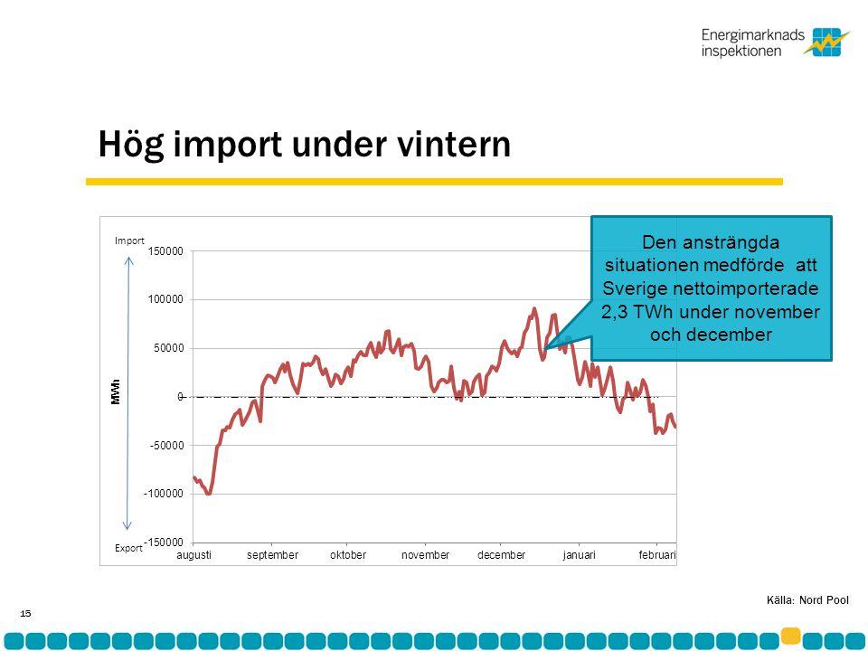 Hög import under vintern 15 Den ansträngda situationen medförde att Sverige nettoimporterade 2,3 TWh under november och december Källa: Nord Pool