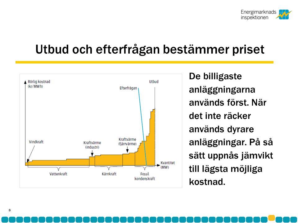 Men pristopparna är för höga… •2010 blev det dyraste året hittills, 54 öre/kWh •De senaste fem åren har elpriset i genomsnitt varit 43 öre/kWh 9 Källa: Nord Pool
