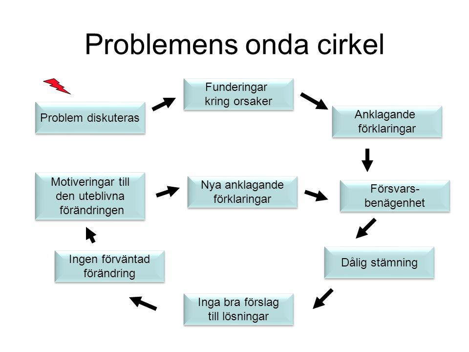Problemens onda cirkel Problem diskuteras Funderingar kring orsaker Anklagande förklaringar Ingen förväntad förändring Inga bra förslag till lösningar Motiveringar till den uteblivna förändringen Nya anklagande förklaringar Dålig stämning Försvars- benägenhet