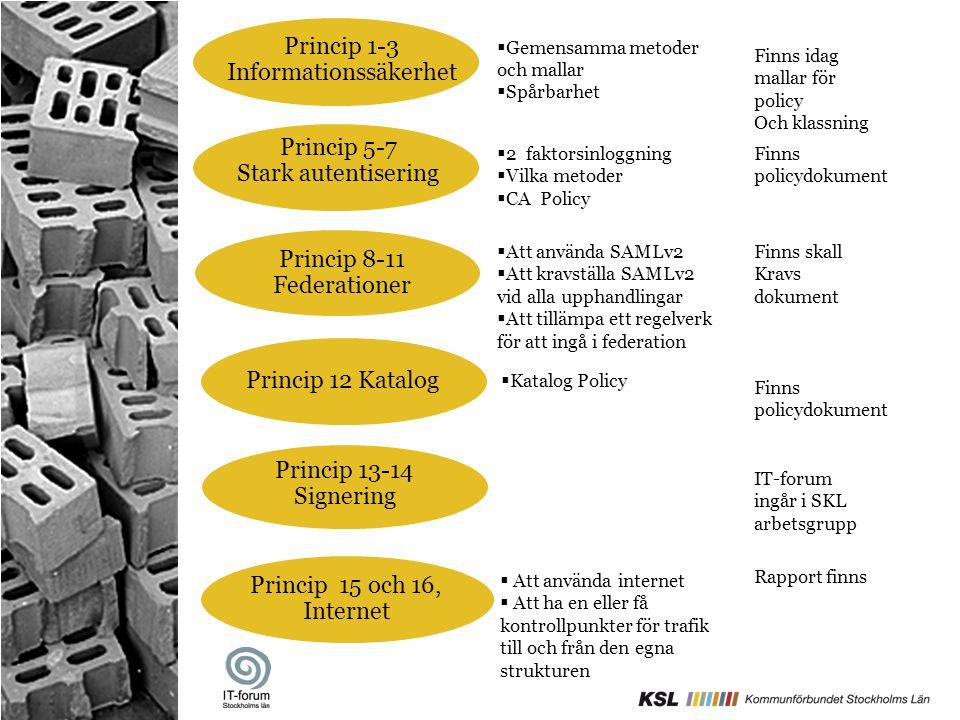 Princip 1-3 Informationssäkerhet Princip 5-7 Stark autentisering Princip 8-11 Federationer Princip 12 Katalog Princip 13-14 Signering Princip 15 och 1