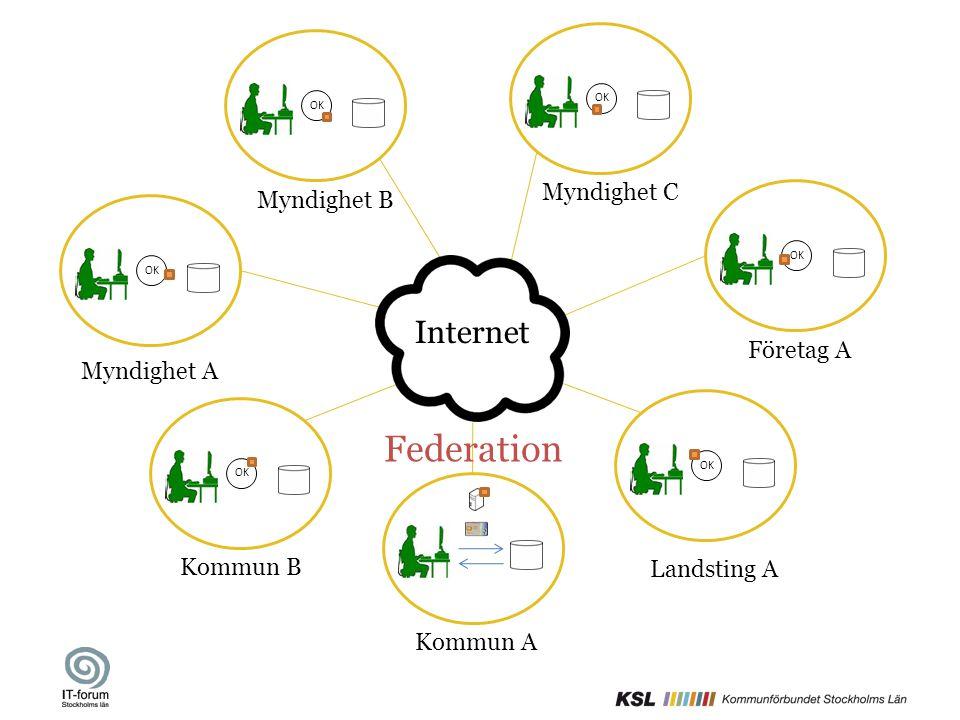 Kommun AKommun B Myndighet A Företag AMyndighet BMyndighet C Internet OK Landsting A Federation