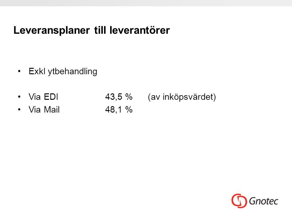 Leveransplaner till leverantörer •Exkl ytbehandling •Via EDI43,5 % (av inköpsvärdet) •Via Mail48,1 %