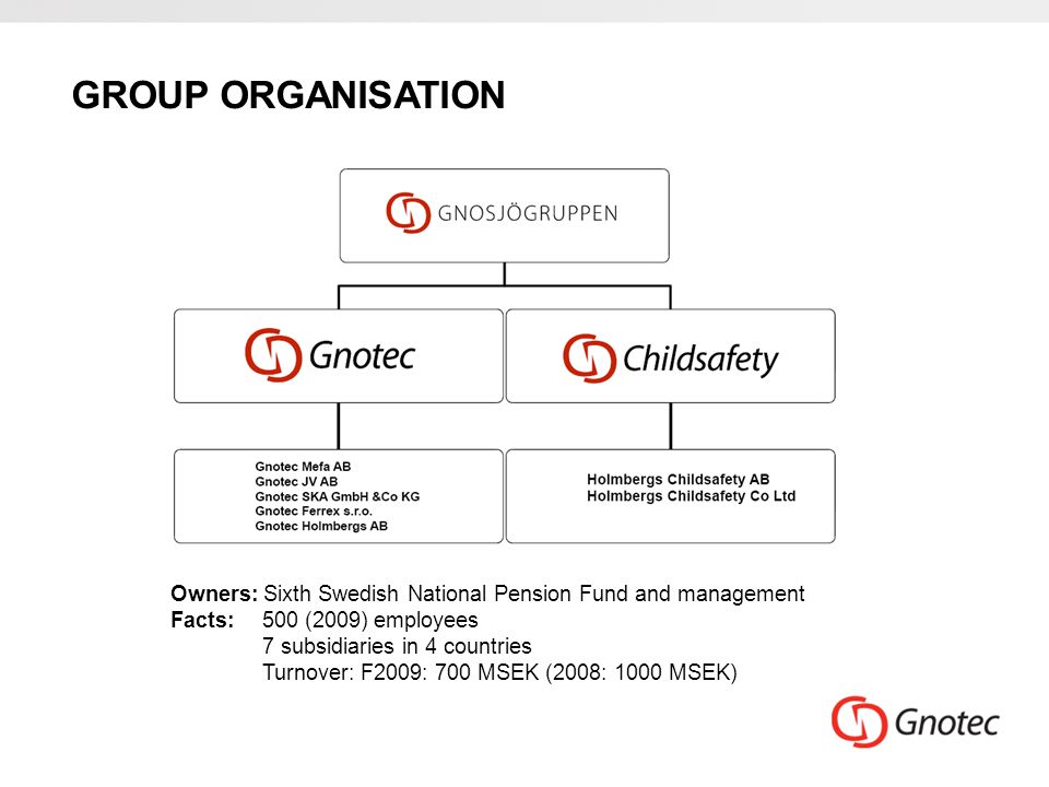 GROUP ORGANISATION Owners: Sixth Swedish National Pension Fund and management Facts:500 (2009) employees 7 subsidiaries in 4 countries Turnover: F2009