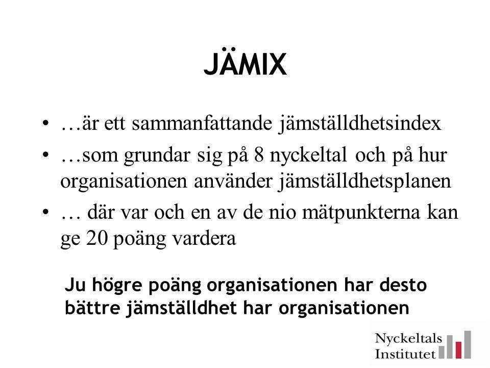 JÄMIX •…är ett sammanfattande jämställdhetsindex •…som grundar sig på 8 nyckeltal och på hur organisationen använder jämställdhetsplanen •… där var och en av de nio mätpunkterna kan ge 20 poäng vardera Ju högre poäng organisationen har desto bättre jämställdhet har organisationen