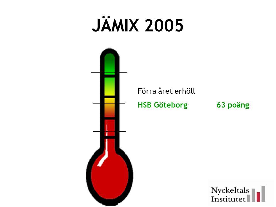 JÄMIX 2005 Förra året erhöll HSB Göteborg 63 poäng