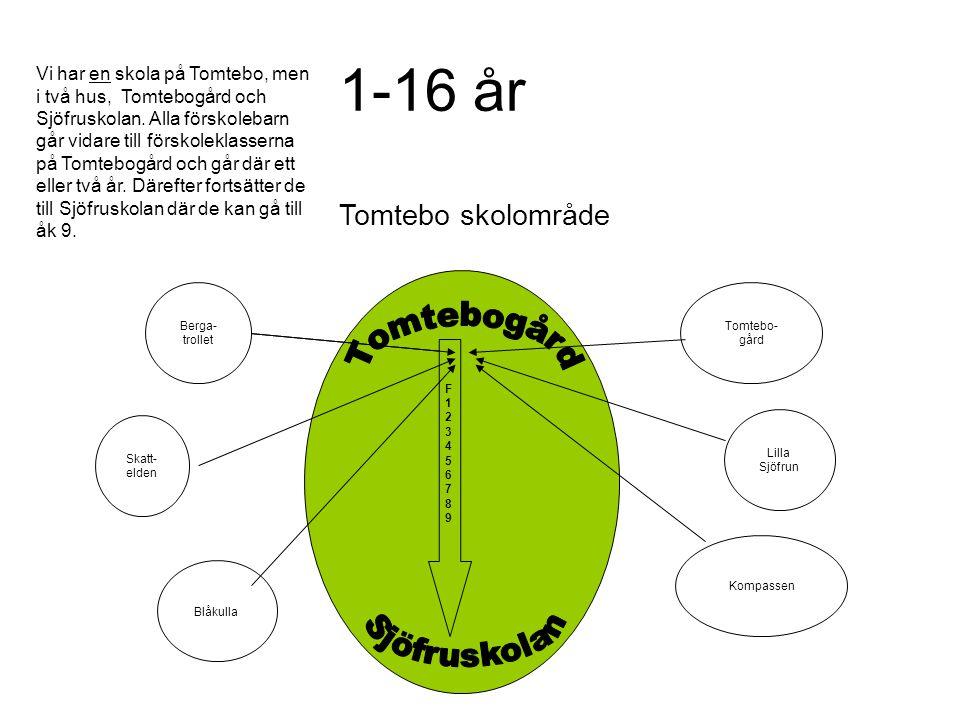 1-16 år Tomtebo skolområde Tomtebo- gård Kompassen Lilla Sjöfrun Blåkulla Skatt- elden Berga- trollet F123456789F123456789 Vi har en skola på Tomtebo,