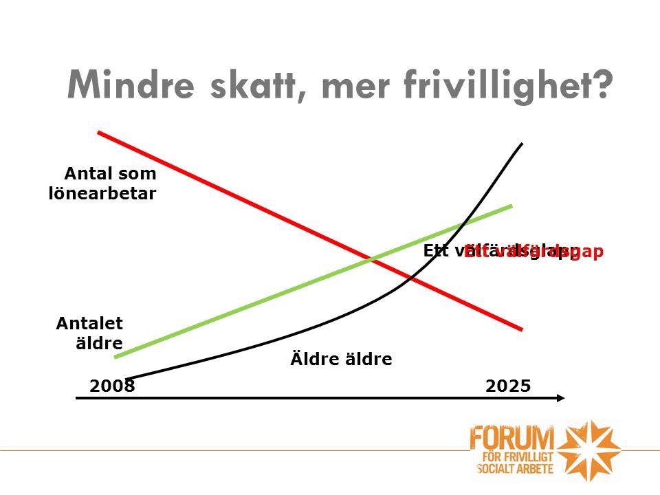 Mindre skatt, mer frivillighet? Antal som lönearbetar 20082025 Ett välfärdsglapp Äldre äldre Antalet äldre Ett välfärdsgap