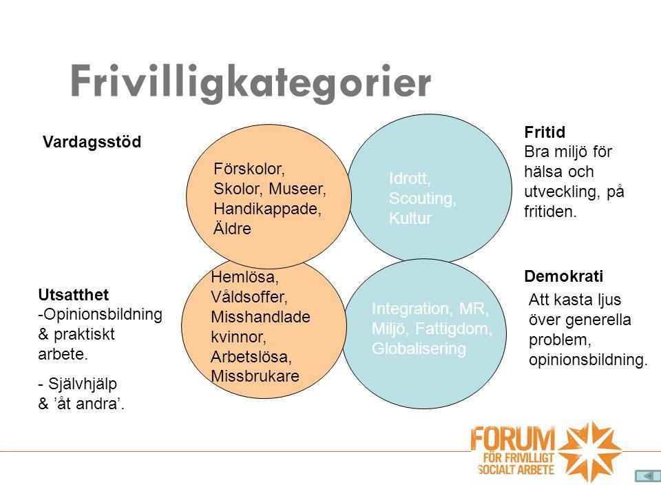 Frivilligkategorier Fritid Bra miljö för hälsa och utveckling, på fritiden. Idrott, Scouting, Kultur Vardagsstöd Förskolor, Skolor, Museer, Handikappa