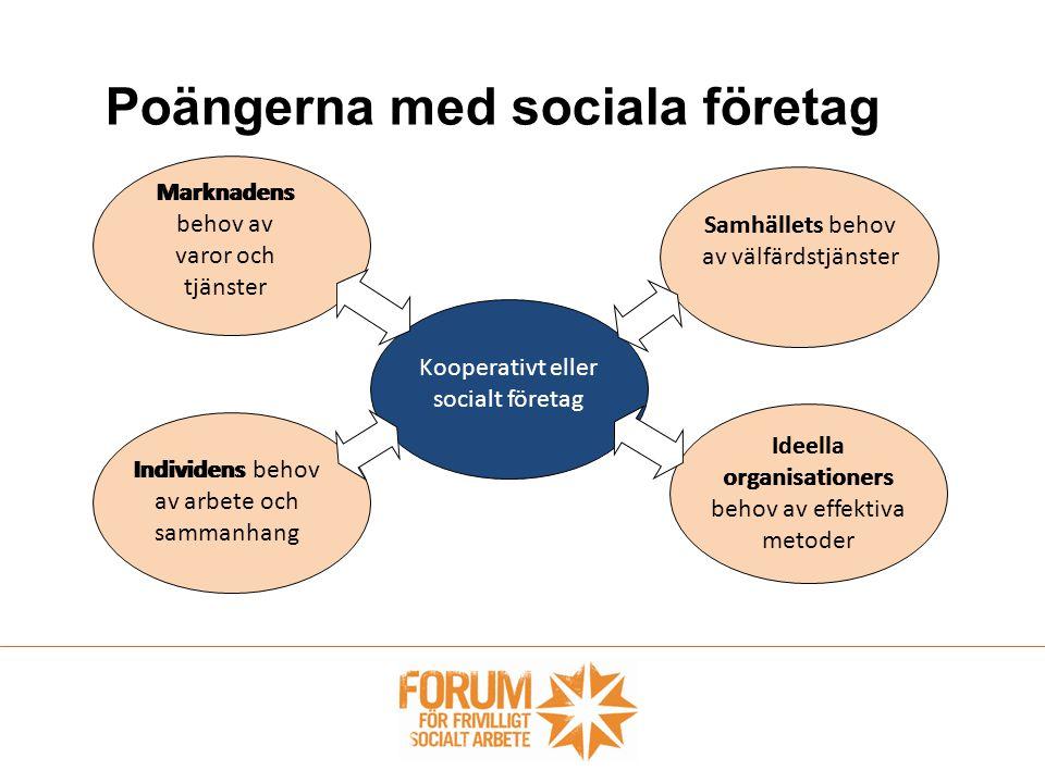 Poängerna med sociala företag Marknadens behov av varor och tjänster Individens behov av arbete och sammanhang Samhällets behov av välfärdstjänster Ideella organisationers behov av effektiva metoder Kooperativt eller socialt företag Marknadens Samhällets Individens Ideella organisationers