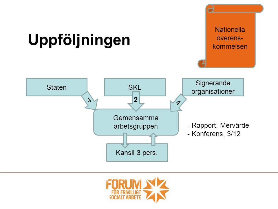 Uppföljningen Nationella överens- kommelsen Gemensamma arbetsgruppen StatenSKL Signerande organisationer 4 2 4 Kansli 3 pers. - Rapport, Mervärde - Ko