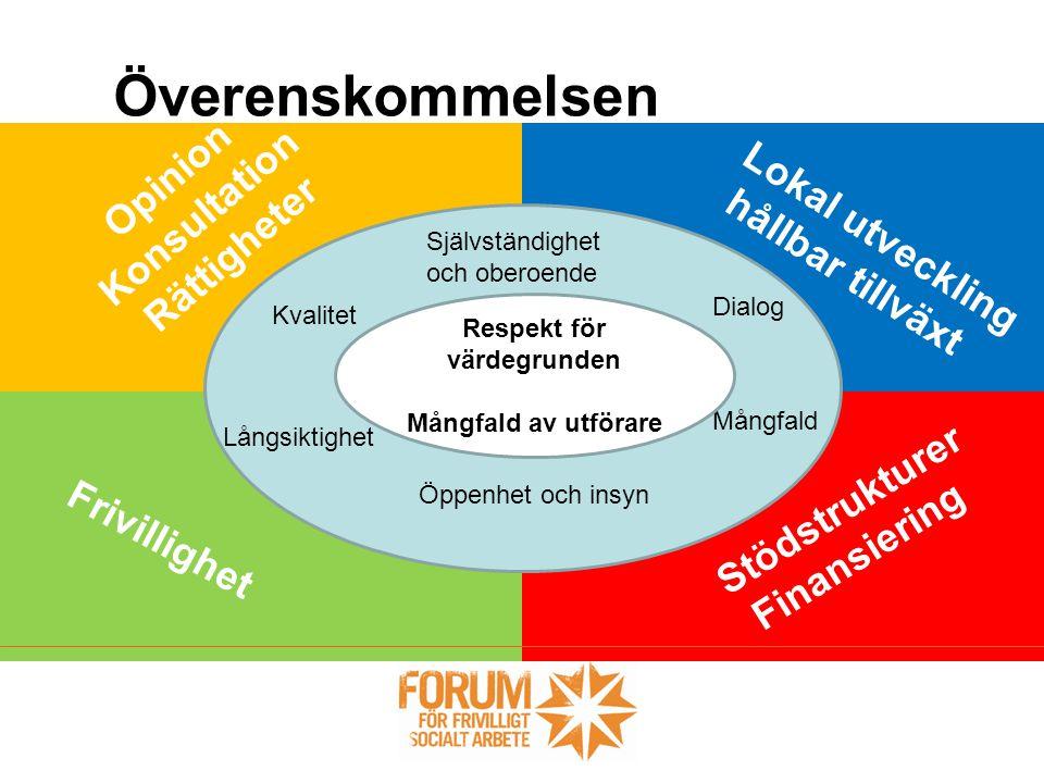 Opinion Konsultation Rättigheter Överenskommelsen Självständighet och oberoende Kvalitet Långsiktighet Öppenhet och insyn Mångfald Dialog Respekt för