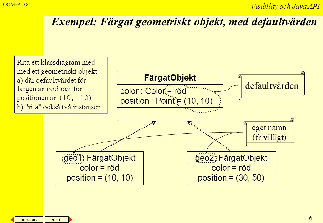 previous next 6 Visibility och Java API OOMPA, F8 Exempel: Färgat geometriskt objekt, med defaultvärden FärgatObjekt color : Color = röd position : Point = (10, 10) geo1: FärgatObjekt color = röd position = (10, 10) geo2: FärgatObjekt color = röd position = (30, 50) defaultvärden Rita ett klassdiagram med med ett geometriskt objekt a) där defaultvärdet för färgen är röd och för positionen är (10, 10) b) rita också två instanser Rita ett klassdiagram med med ett geometriskt objekt a) där defaultvärdet för färgen är röd och för positionen är (10, 10) b) rita också två instanser eget namn (frivilligt)