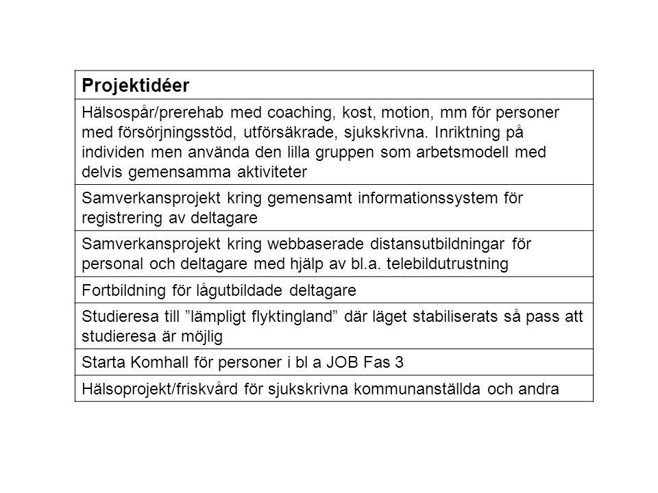 Projektidéer Hälsospår/prerehab med coaching, kost, motion, mm för personer med försörjningsstöd, utförsäkrade, sjukskrivna. Inriktning på individen m