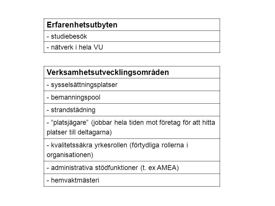 """Erfarenhetsutbyten - studiebesök - nätverk i hela VU Verksamhetsutvecklingsområden - sysselsättningsplatser - bemanningspool - strandstädning - """"plats"""