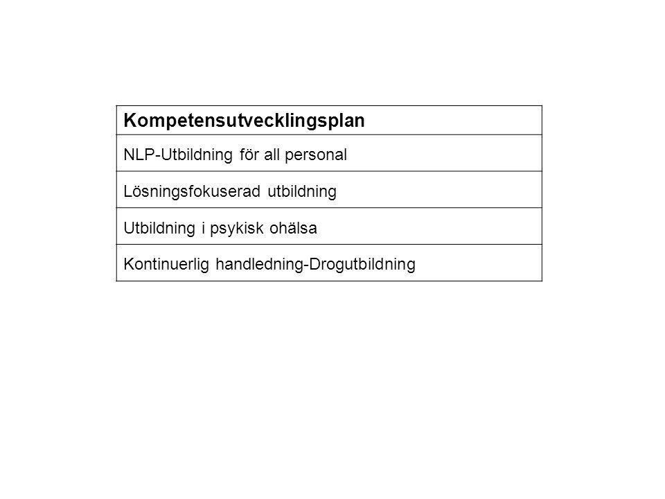 Kompetensutvecklingsplan NLP-Utbildning för all personal Lösningsfokuserad utbildning Utbildning i psykisk ohälsa Kontinuerlig handledning-Drogutbildn