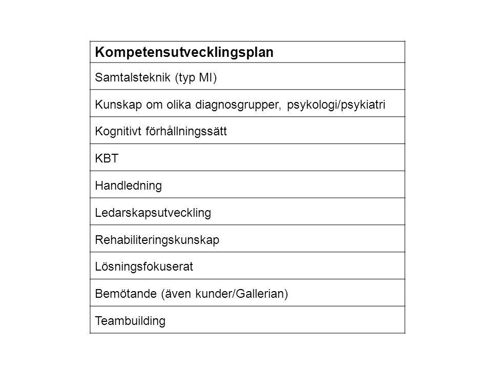 Kompetensutvecklingsplan Samtalsteknik (typ MI) Kunskap om olika diagnosgrupper, psykologi/psykiatri Kognitivt förhållningssätt KBT Handledning Ledars