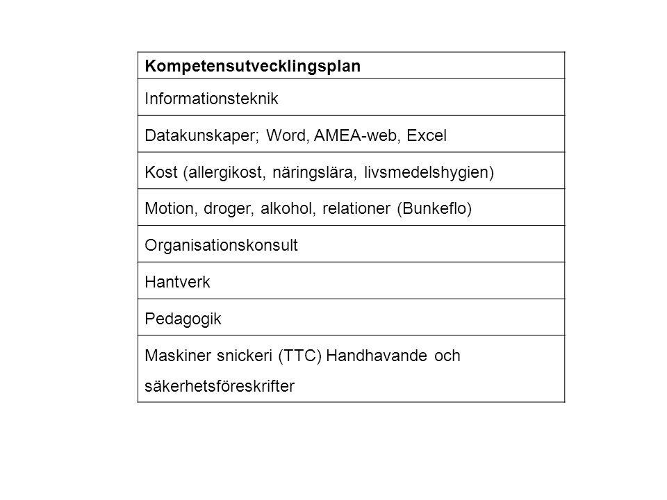 Kompetensutvecklingsplan Informationsteknik Datakunskaper; Word, AMEA-web, Excel Kost (allergikost, näringslära, livsmedelshygien) Motion, droger, alk
