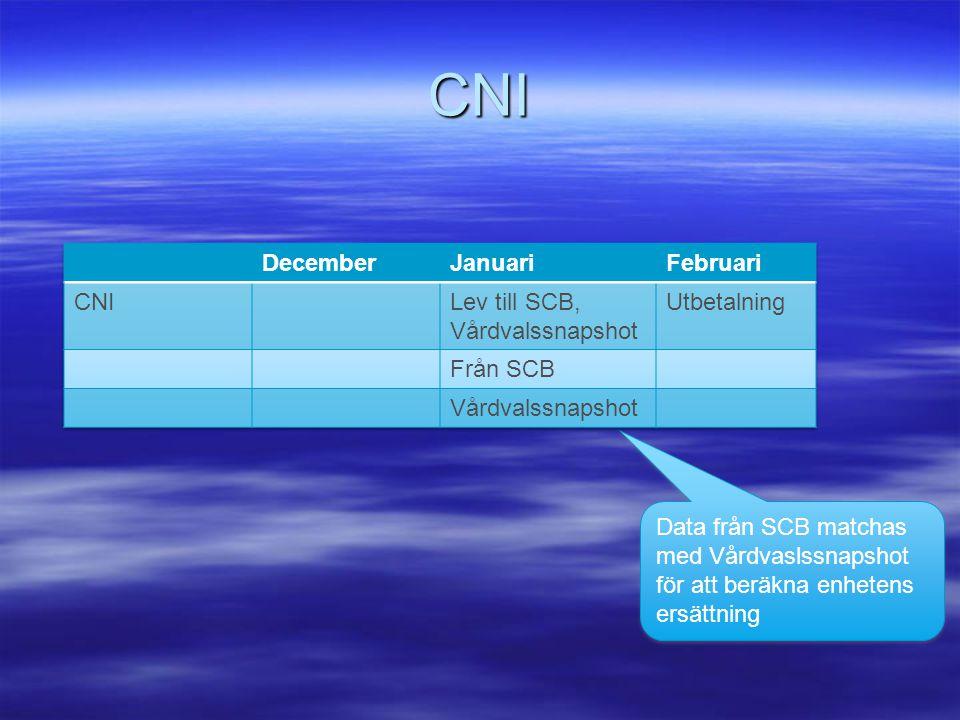 CNI Data från SCB matchas med Vårdvaslssnapshot för att beräkna enhetens ersättning