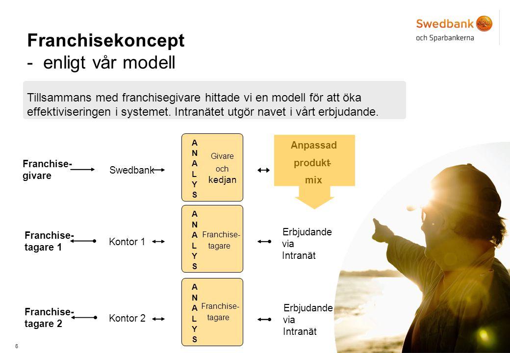 6 Franchisekoncept - enligt vår modell Tillsammans med franchisegivare hittade vi en modell för att öka effektiviseringen i systemet.