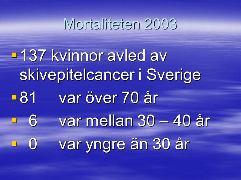 Mortaliteten 2003  137 kvinnor avled av skivepitelcancer i Sverige  81var över 70 år  6 var mellan 30 – 40 år  0 var yngre än 30 år