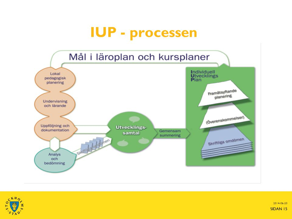 SIDAN 15 IUP - processen 2014-06-20 SIDAN 15