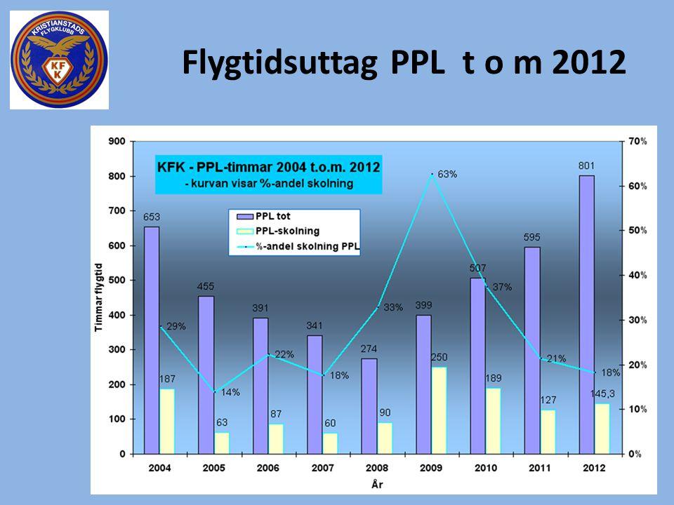 Flygtidsuttag PPL t o m 2012