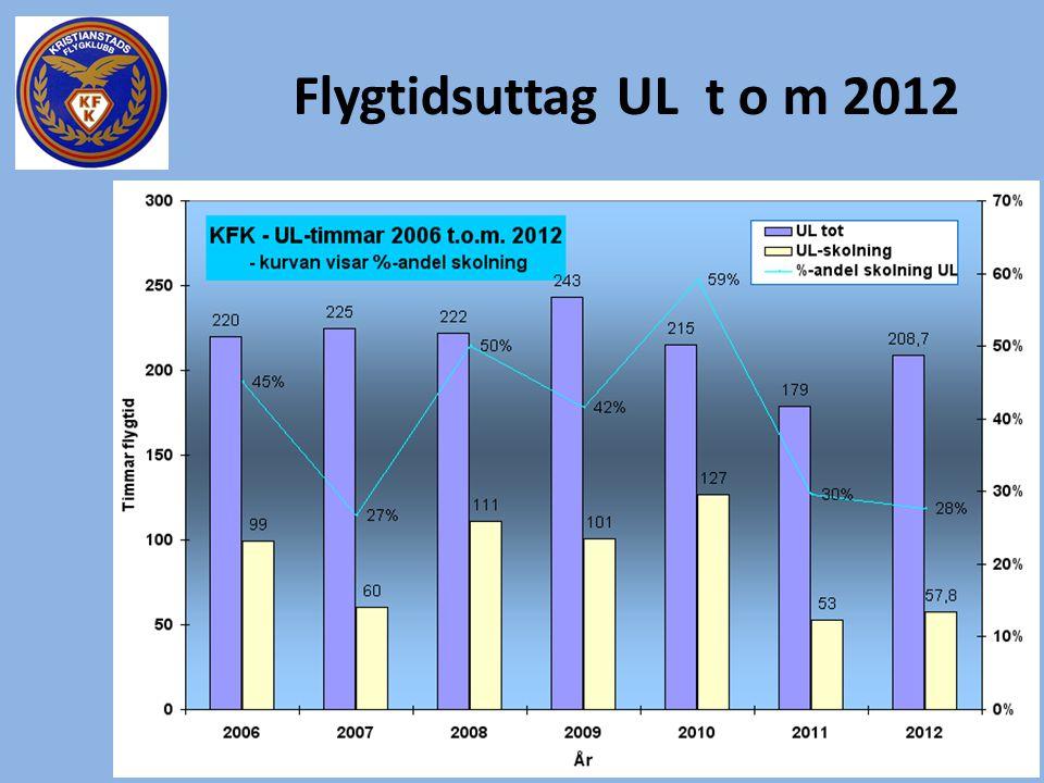 Flygtidsuttag UL t o m 2012
