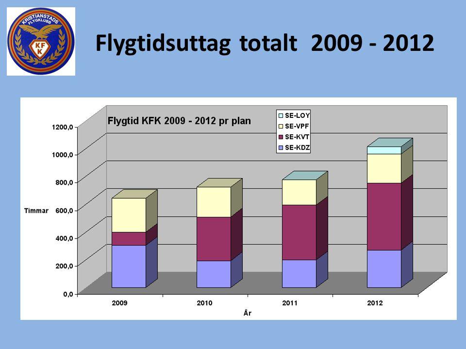 Flygtidsuttag totalt 2009 - 2012