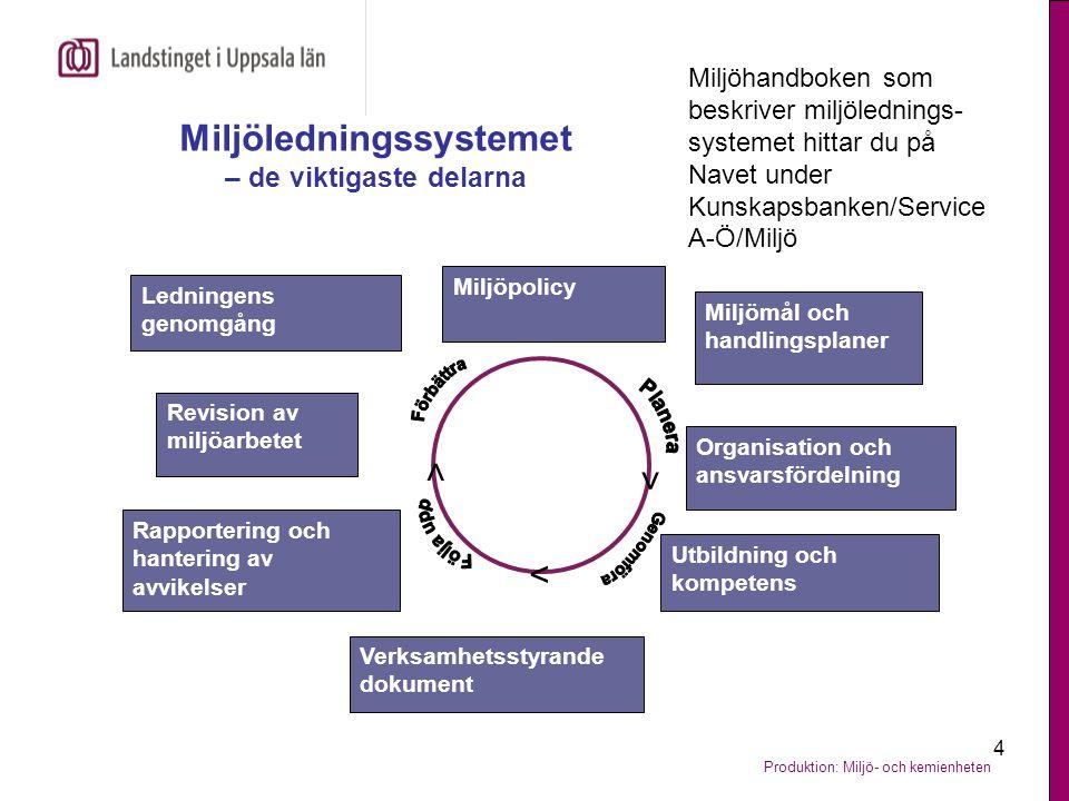 Produktion: Miljö- och kemienheten 4 Miljöledningssystemet – de viktigaste delarna Miljömål och handlingsplaner Utbildning och kompetens Rapportering